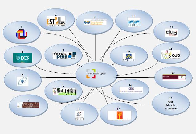 Club, réseaux de création d'entreprise