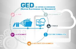 GED et RGPD règlementation en 2018